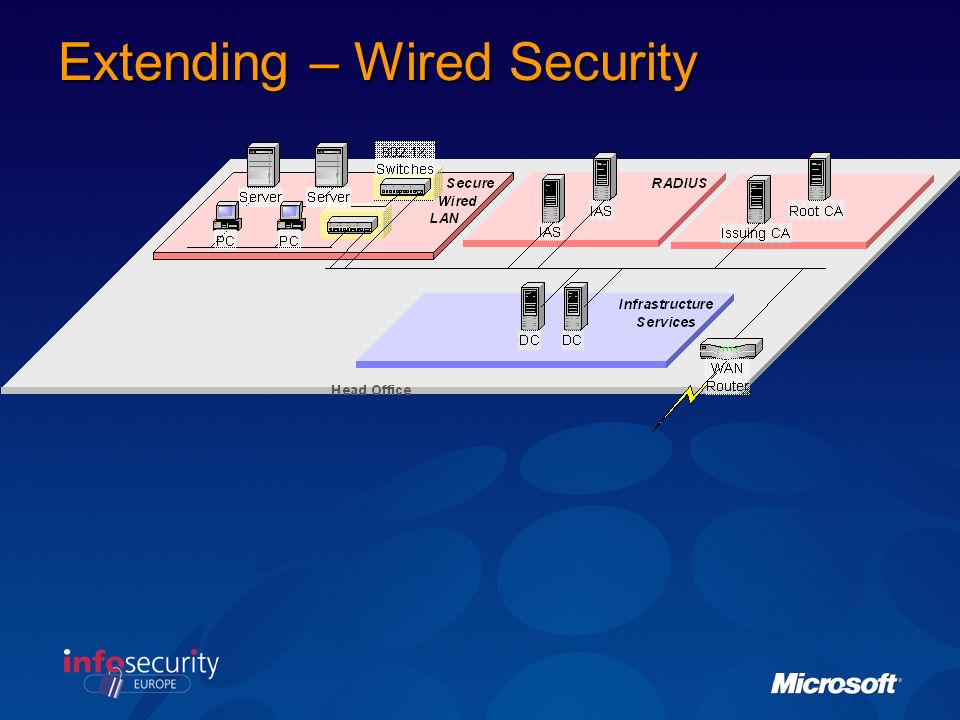 Extending – Wired Security