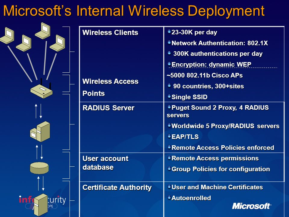 Microsoft's Internal Wireless Deployment