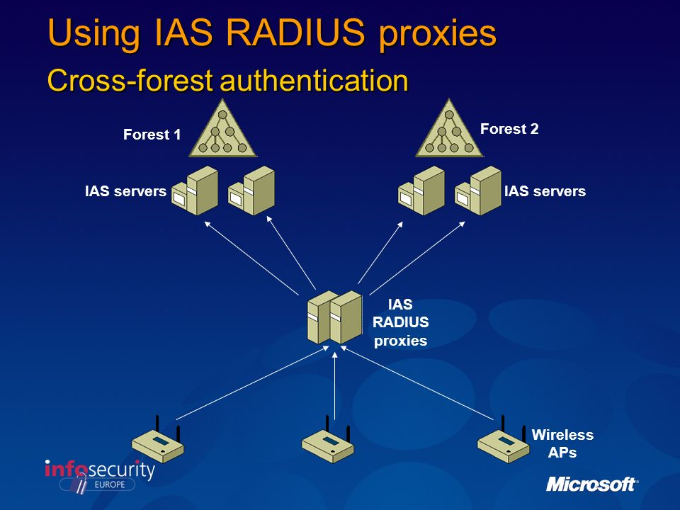 Using IAS RADIUS proxies Cross-forest authentication