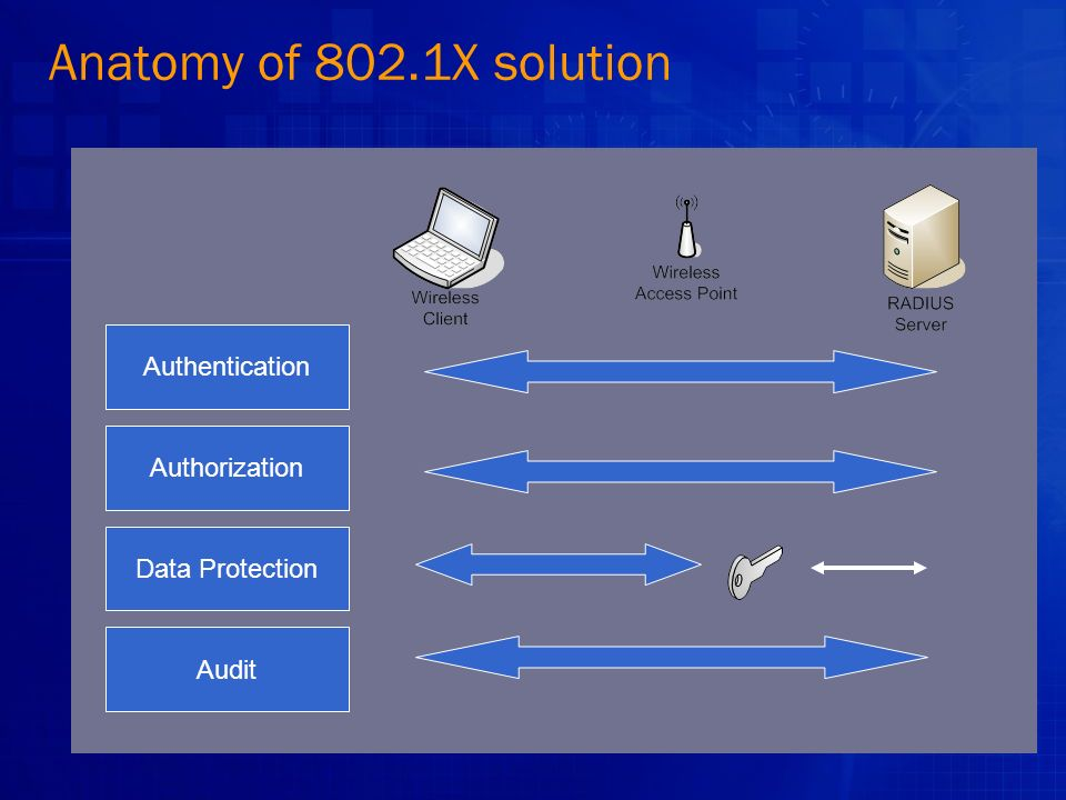 Anatomy of 802.1X solution Authentication Authorization