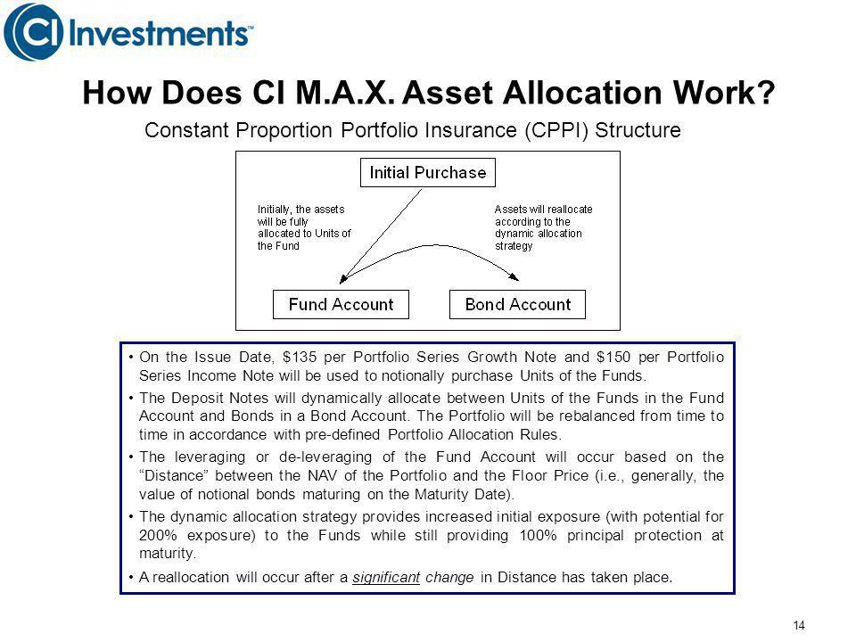 How Does CI M.A.X. Asset Allocation Work