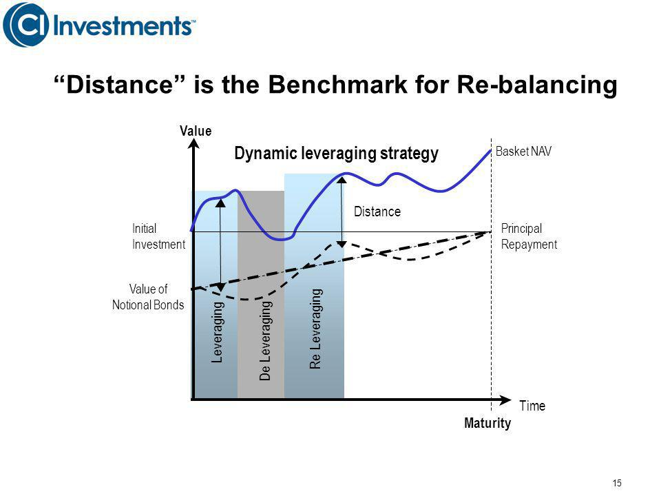 Distance is the Benchmark for Re-balancing