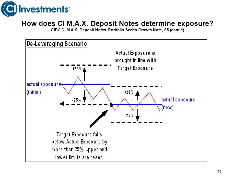 How does CI M. A. X. Deposit Notes determine exposure. CIBC CI M. A. X