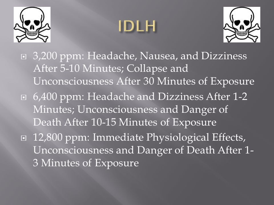 IDLH 3,200 ppm: Headache, Nausea, and Dizziness After 5-10 Minutes; Collapse and Unconsciousness After 30 Minutes of Exposure.