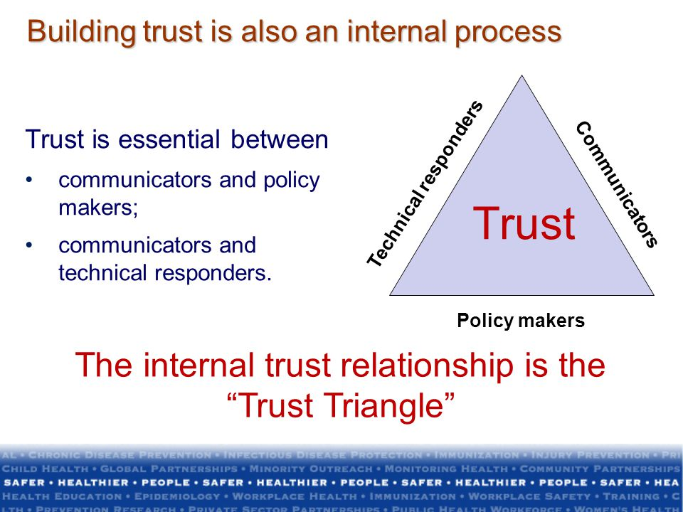 The internal trust relationship is the Trust Triangle