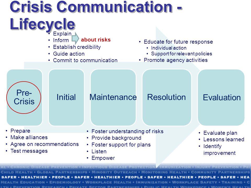 Crisis Communication - Lifecycle