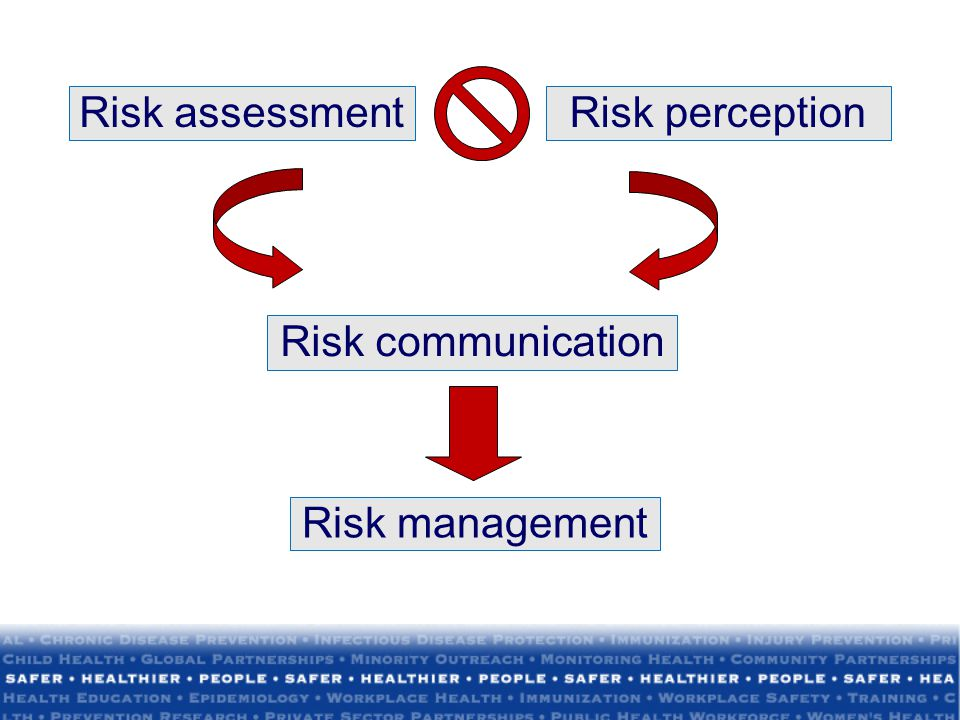 Risk assessment Risk perception Risk communication Risk management