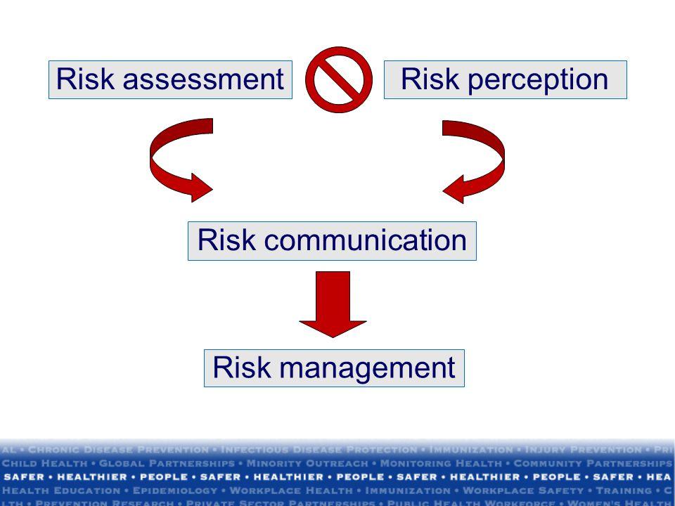 Risk assessment Risk perception Risk communication Risk management