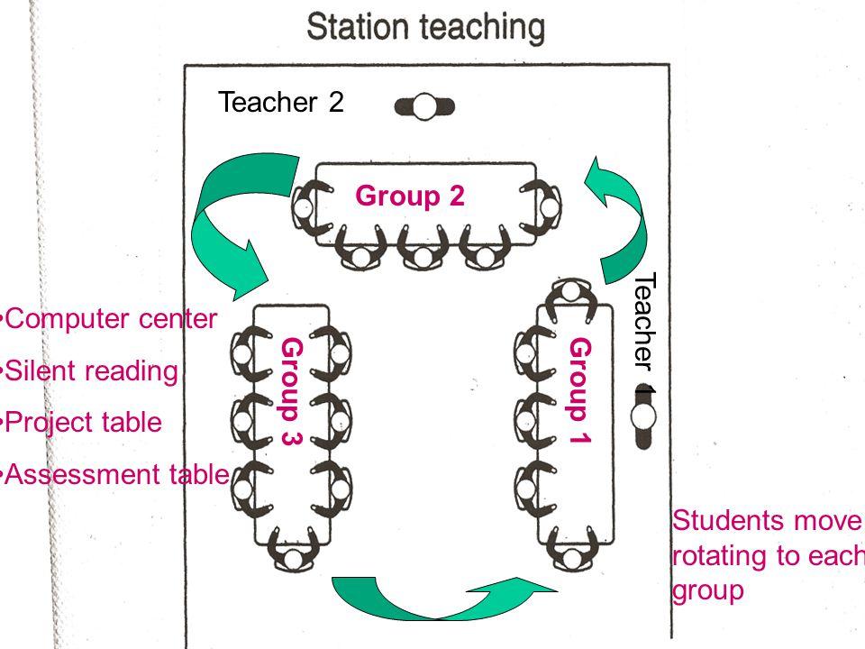 Teacher 2 Group 2. Teacher 1. Computer center. Silent reading. Project table. Assessment table.