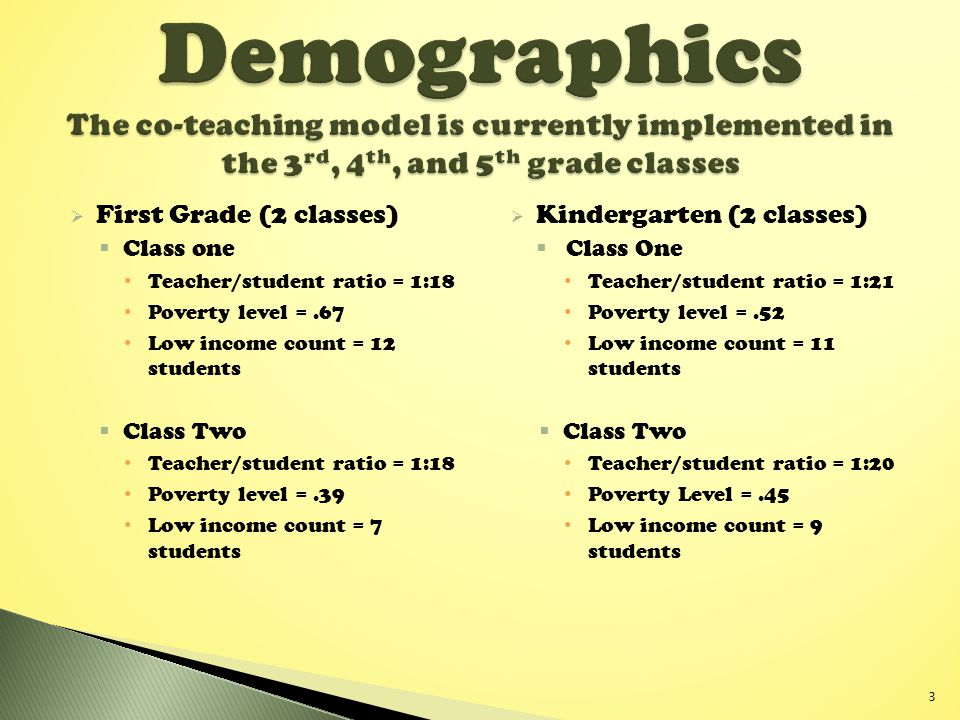 Demographics The co-teaching model is currently implemented in the 3rd, 4th, and 5th grade classes