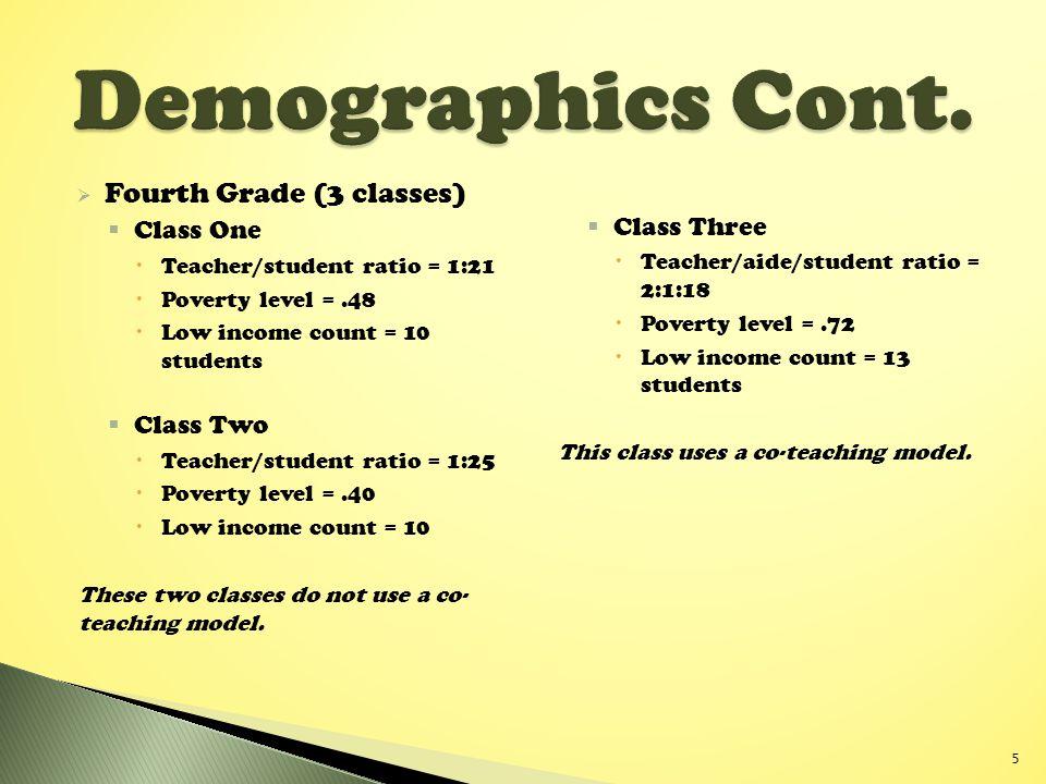 Demographics Cont. Fourth Grade (3 classes) Class One Class Three