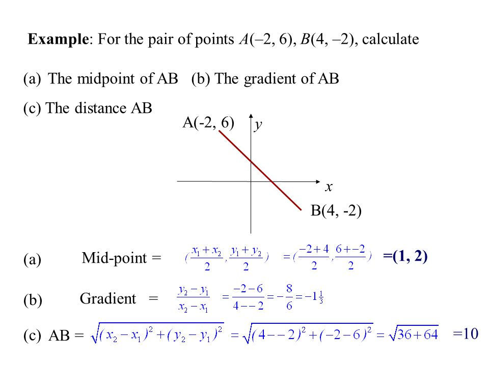 Example: For the pair of points A(–2, 6), B(4, –2), calculate
