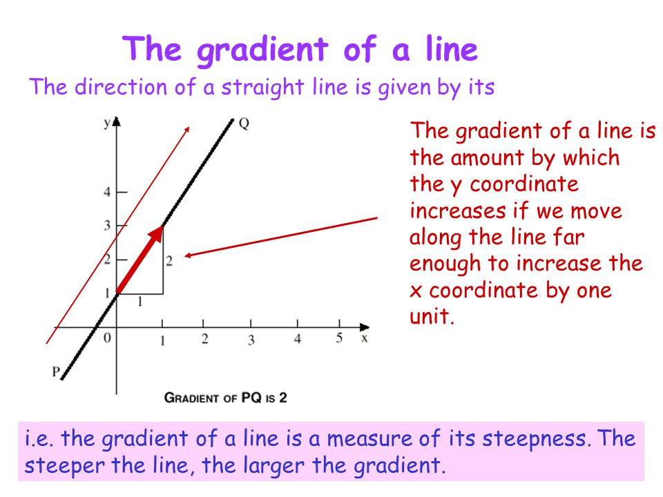 The gradient of a line The direction of a straight line is given by its gradient.