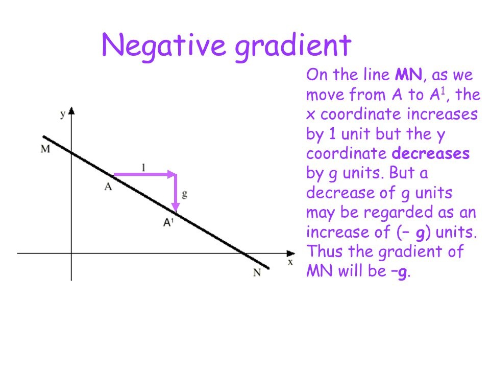 Negative gradient