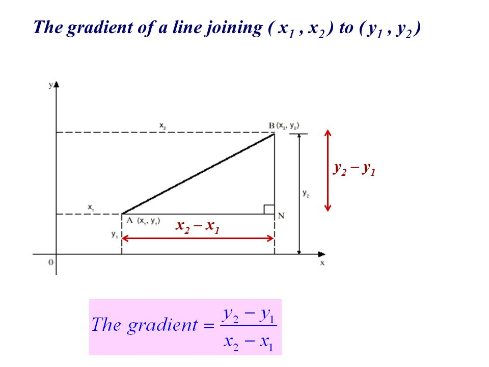 The gradient of a line joining ( x1 , x2 ) to ( y1 , y2 )