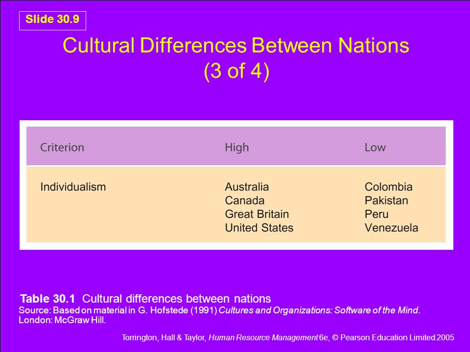 Cultural Differences Between Nations (3 of 4)