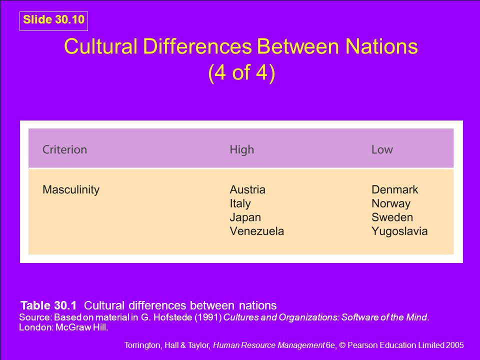 Cultural Differences Between Nations (4 of 4)