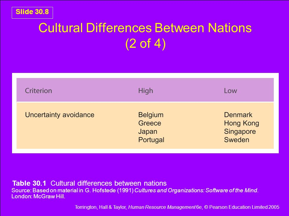 Cultural Differences Between Nations (2 of 4)