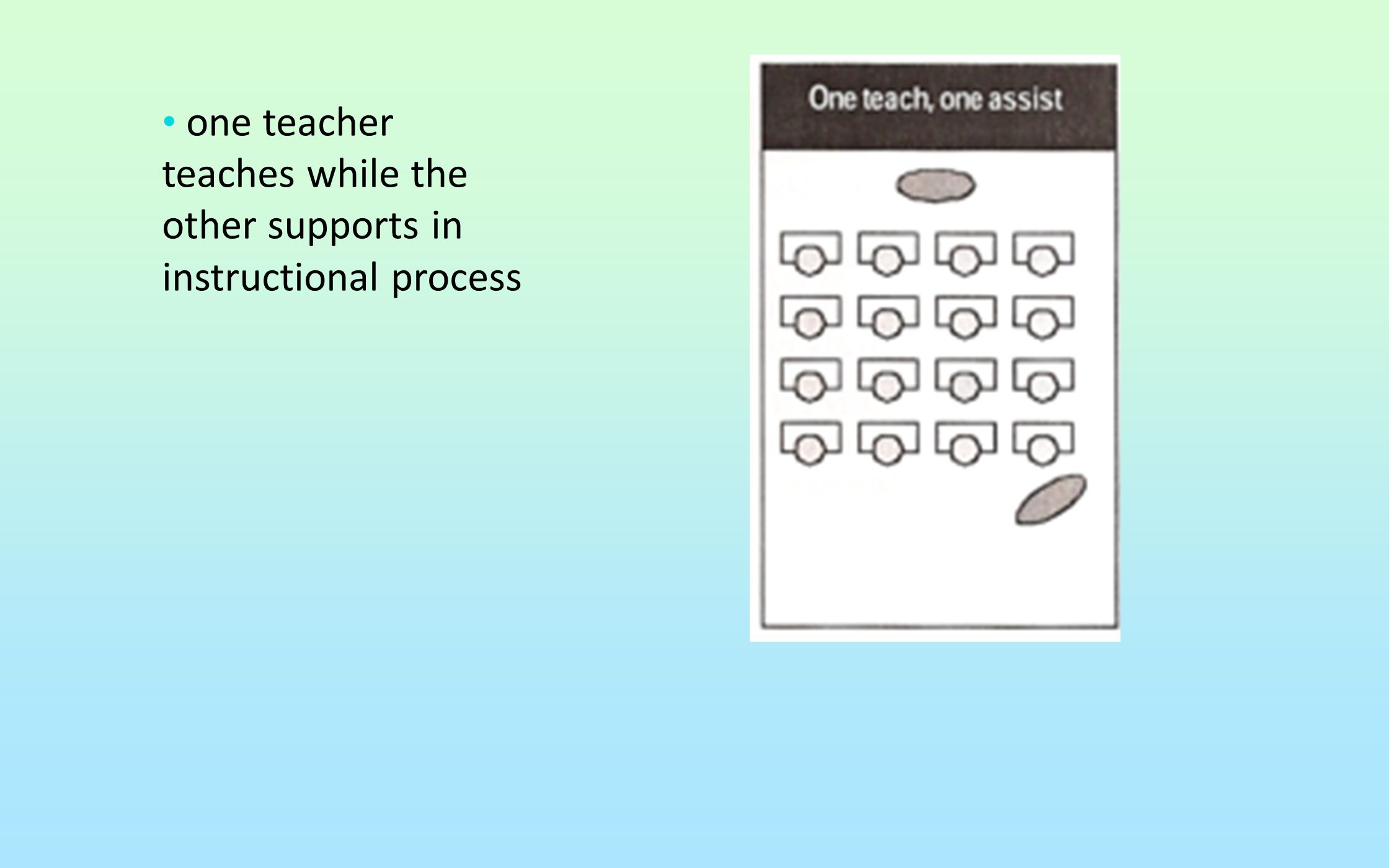 one teacher teaches while the other supports in instructional process