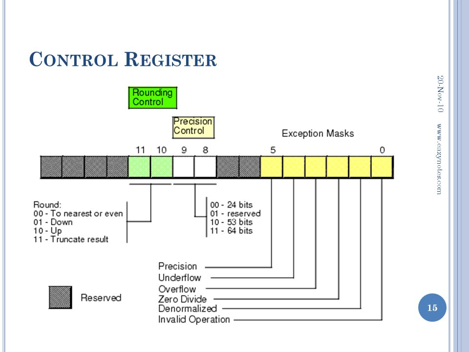Control Register 20-Nov-10 www.eazynotes.com