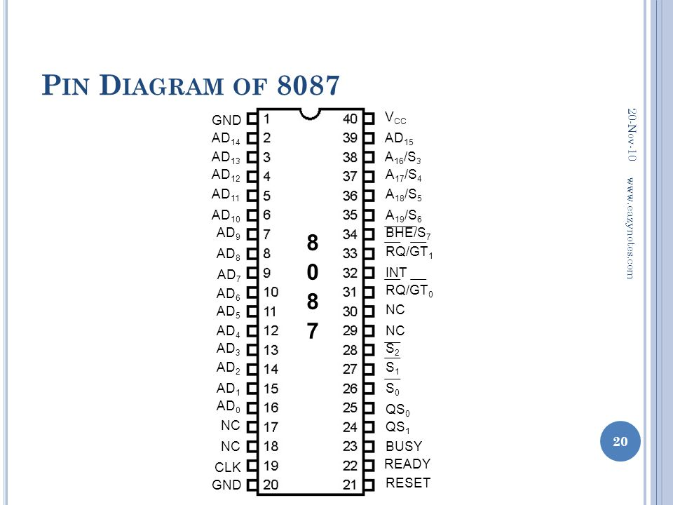 Pin Diagram of 8087 8087 GND VCC AD14 AD15 AD13 A16/S3 AD12 A17/S4