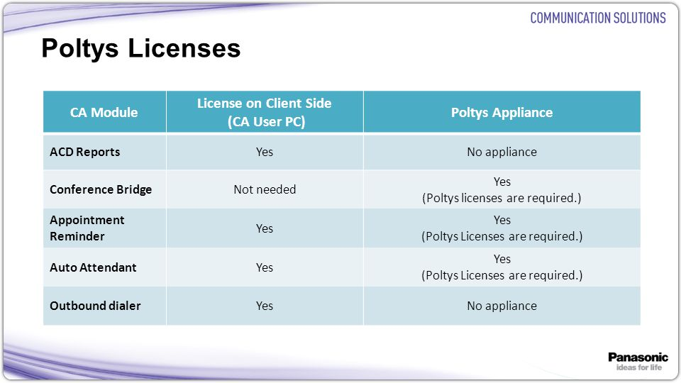 Poltys Licenses CA Module License on Client Side (CA User PC)