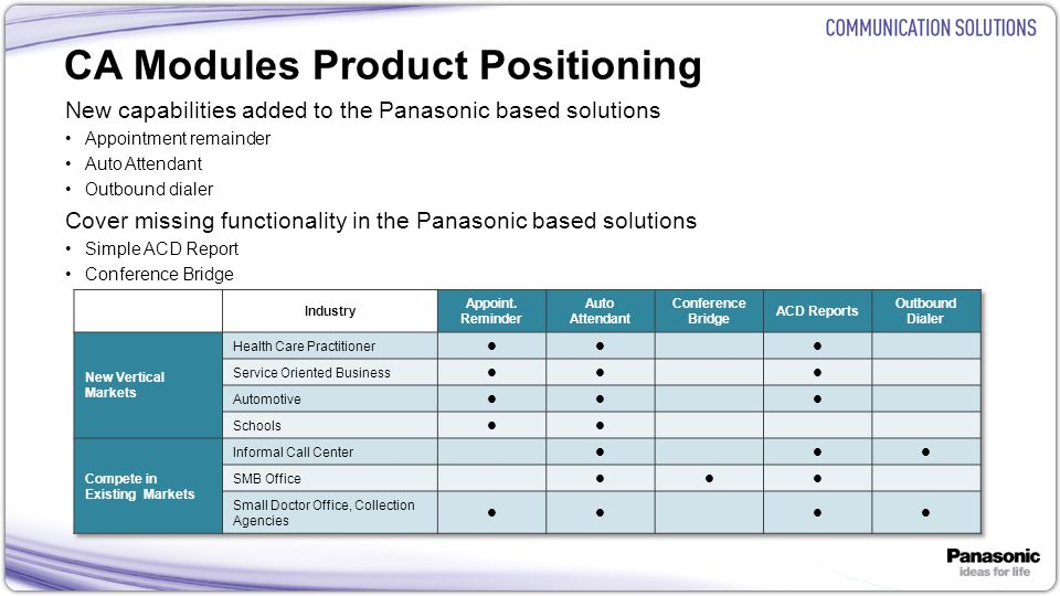 CA Modules Product Positioning