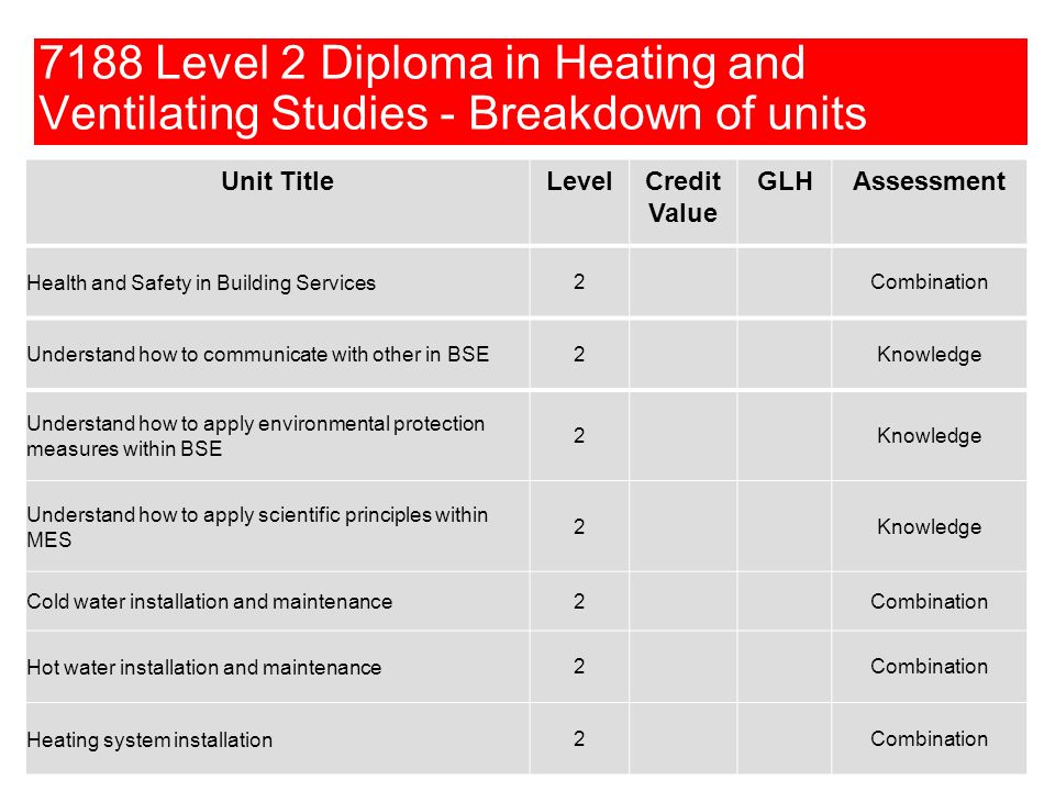7188 Level 2 Diploma in Heating and Ventilating Studies - Breakdown of units