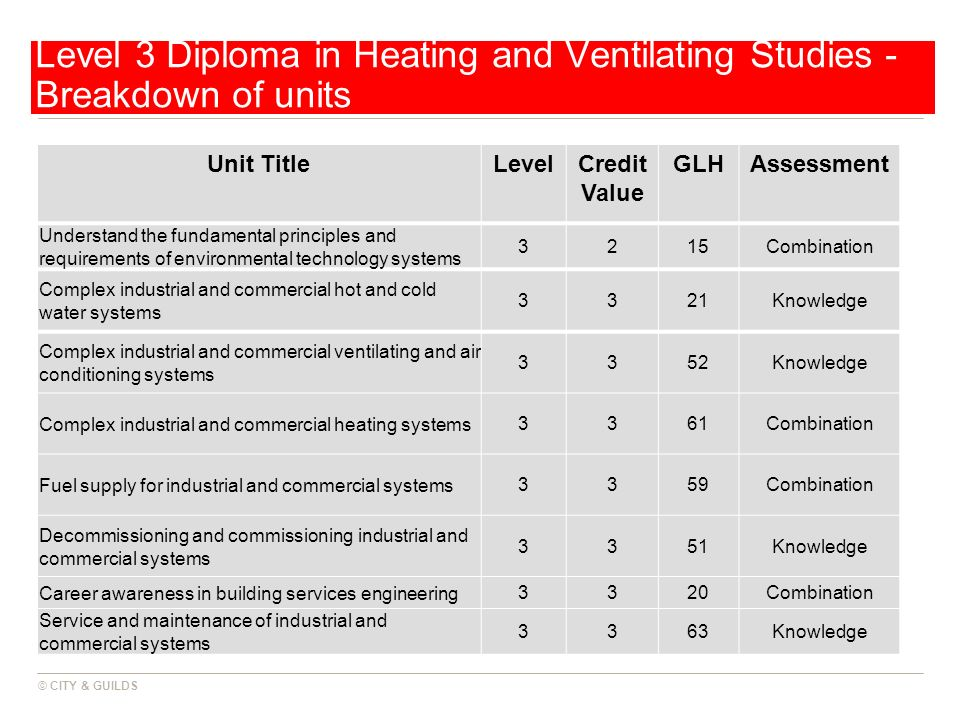 Level 3 Diploma in Heating and Ventilating Studies - Breakdown of units