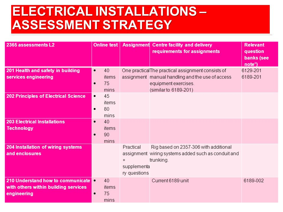 Electrical Installations – Assessment Strategy