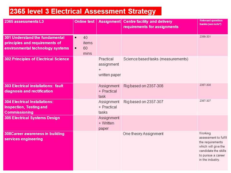 2365 level 3 Electrical Assessment Strategy