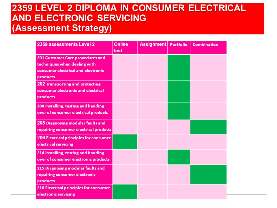 2359 LEVEL 2 DIPLOMA IN CONSUMER ELECTRICAL AND ELECTRONIC SERVICING (Assessment Strategy)