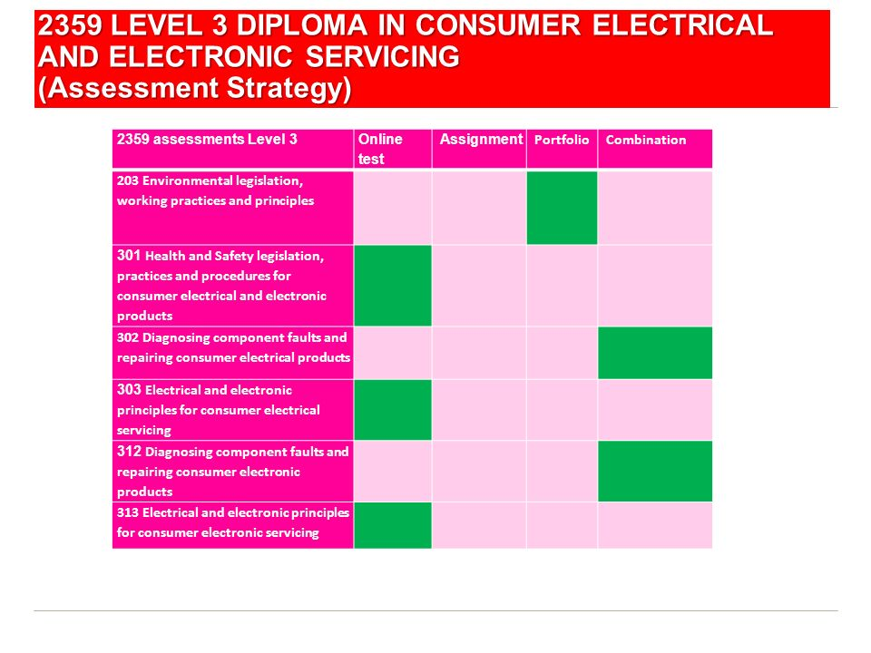 2359 LEVEL 3 DIPLOMA IN CONSUMER ELECTRICAL AND ELECTRONIC SERVICING (Assessment Strategy)