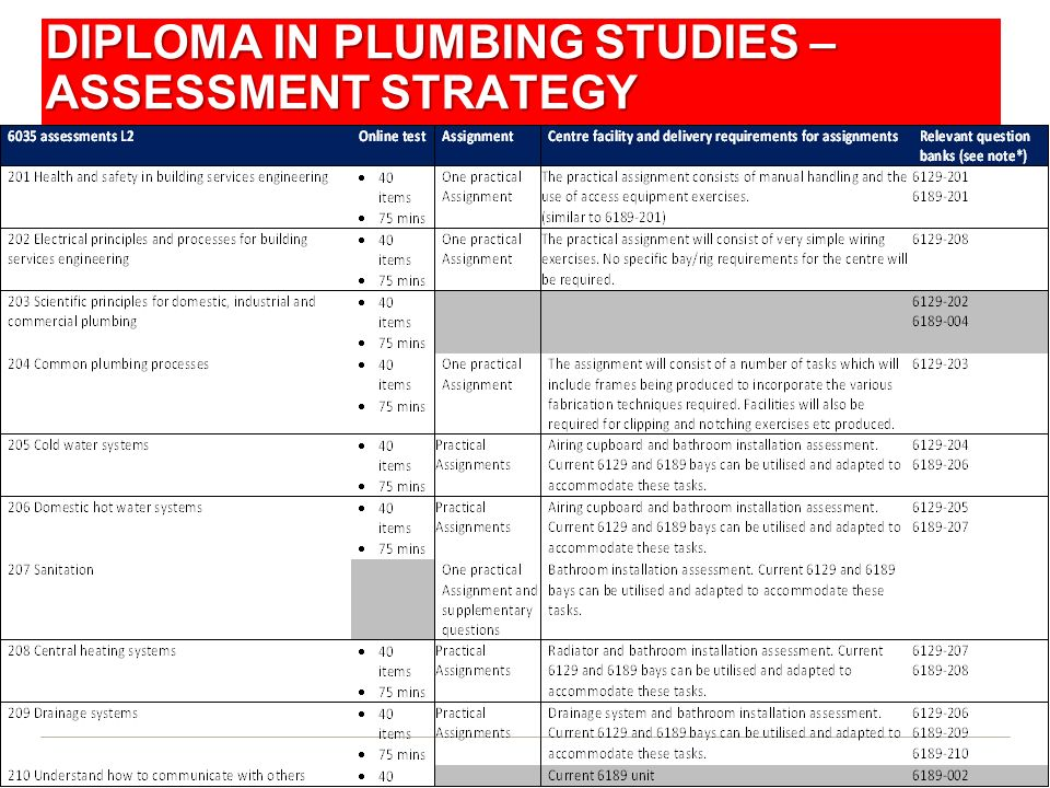 Diploma in Plumbing Studies – Assessment Strategy