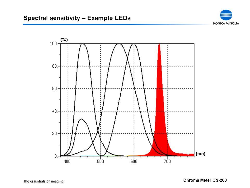 Spectral sensitivity – Example LEDs
