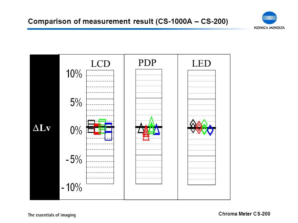 Comparison of measurement result (CS-1000A – CS-200)