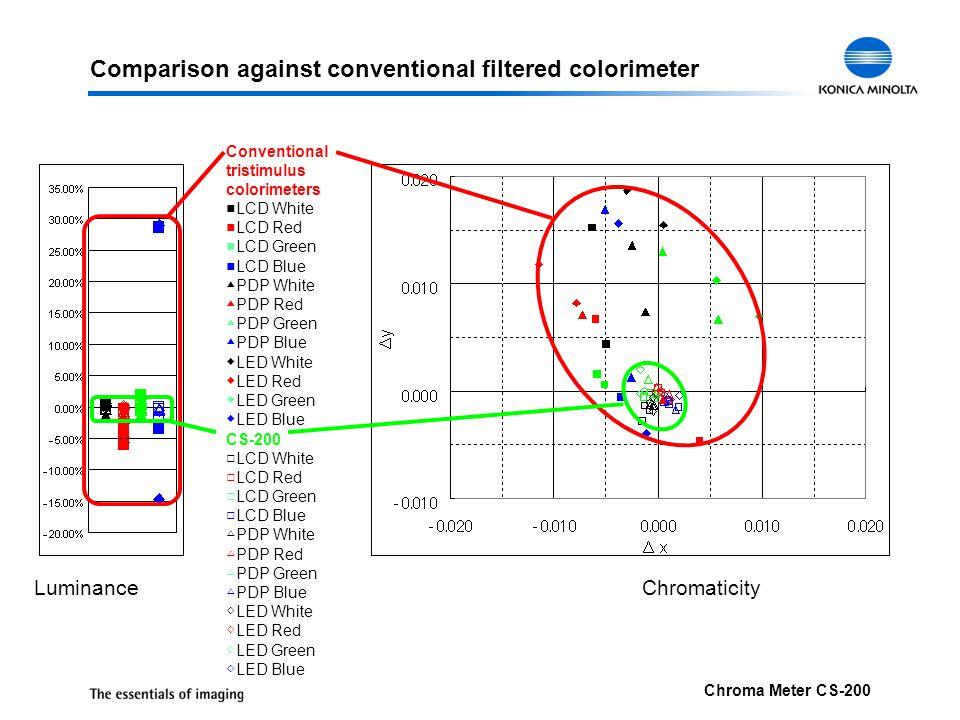 Comparison against conventional filtered colorimeter