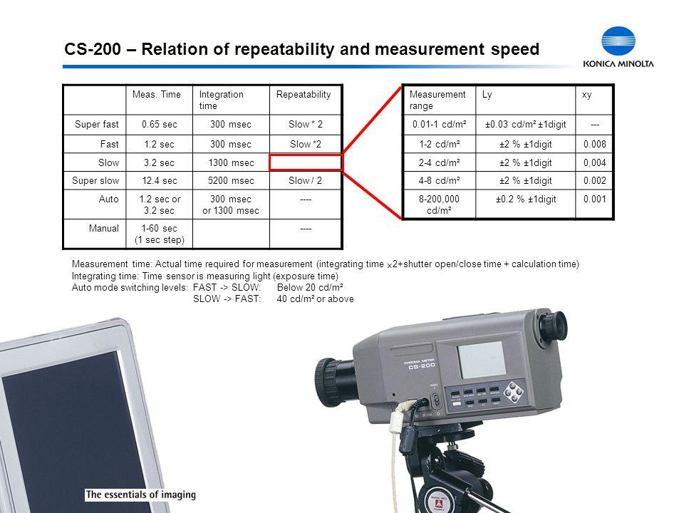 CS-200 – Relation of repeatability and measurement speed