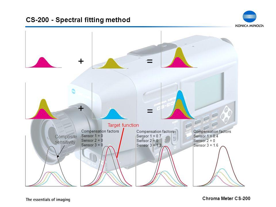 + = + = CS-200 - Spectral fitting method Target function