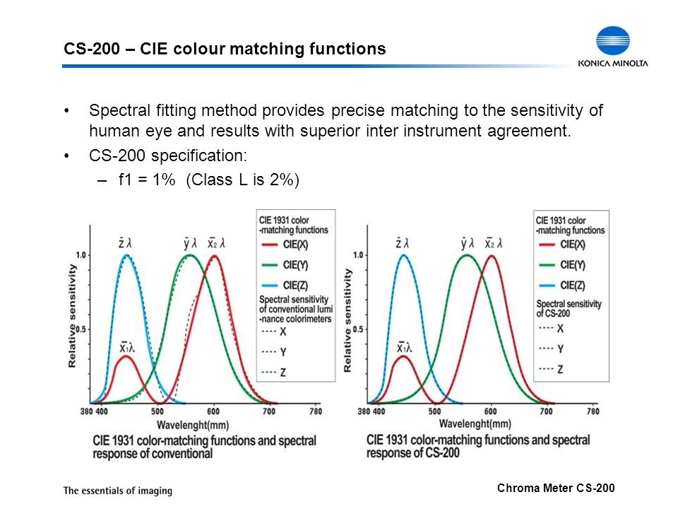CS-200 – CIE colour matching functions