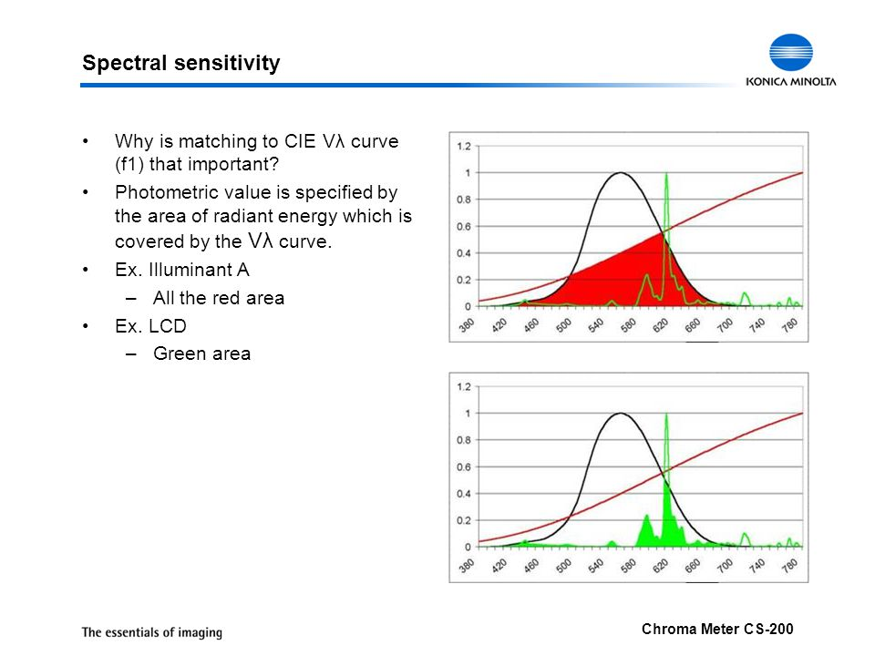Spectral sensitivity Why is matching to CIE Vλ curve (f1) that important