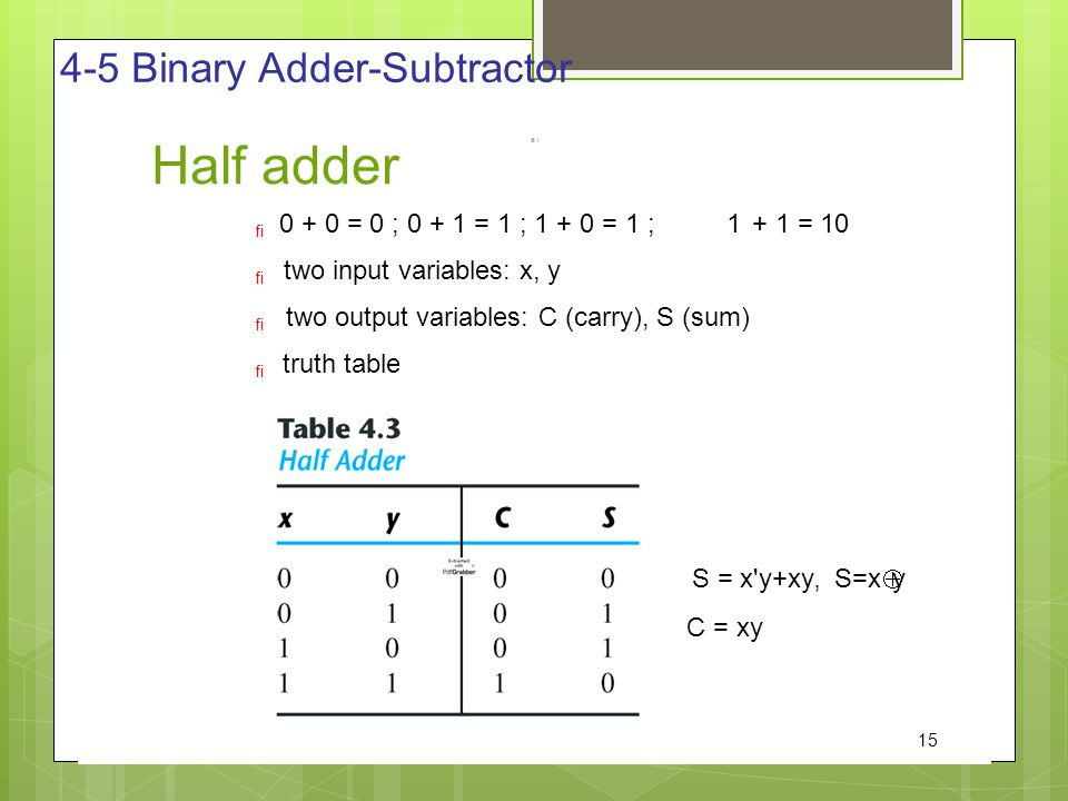 Half adder 4-5 Binary Adder-Subtractor