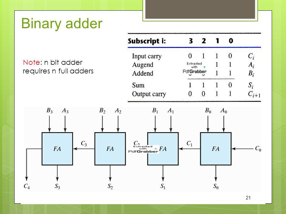 Binary adder Note: n bit adder requires n full adders 21