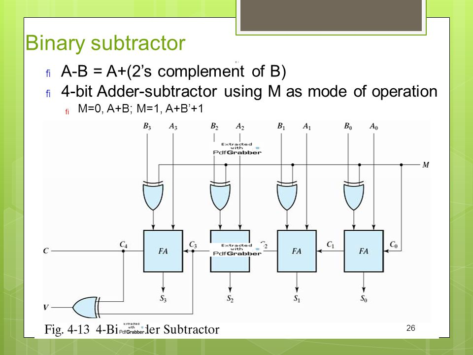 Binary subtractor A-B = A+(2's complement of B)