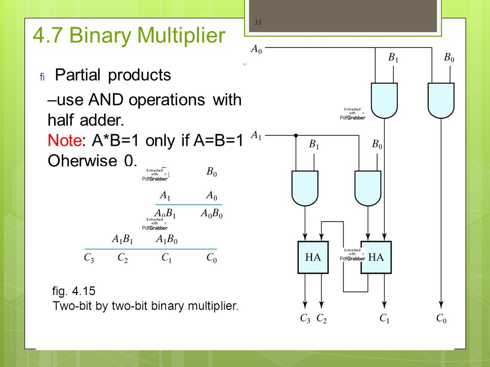 4.7 Binary Multiplier Partial products