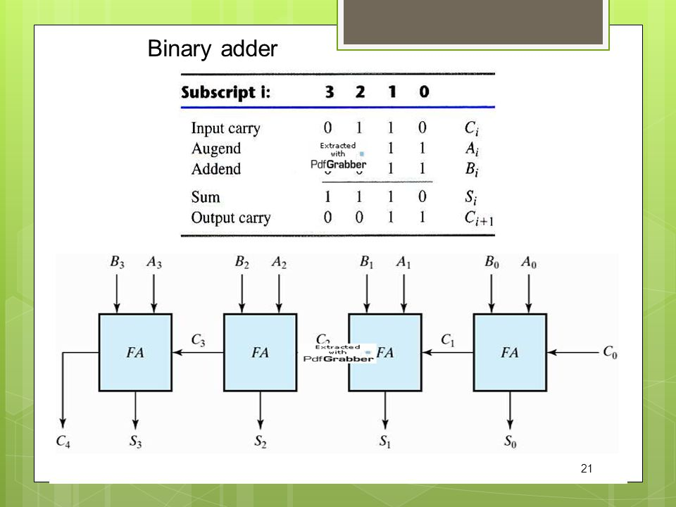 Binary adder 21