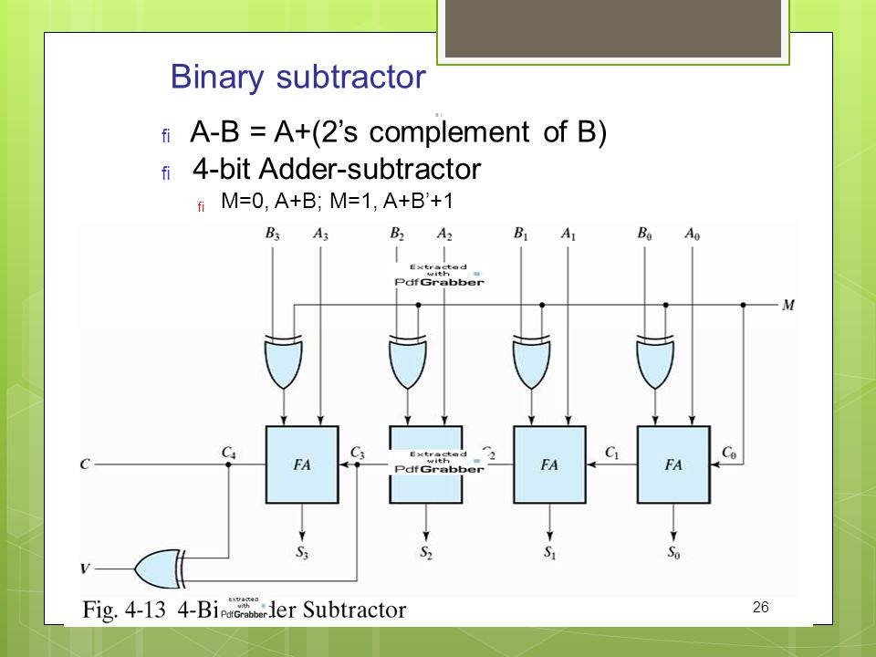 Binary subtractor A-B = A+(2's complement of B) 4-bit Adder-subtractor