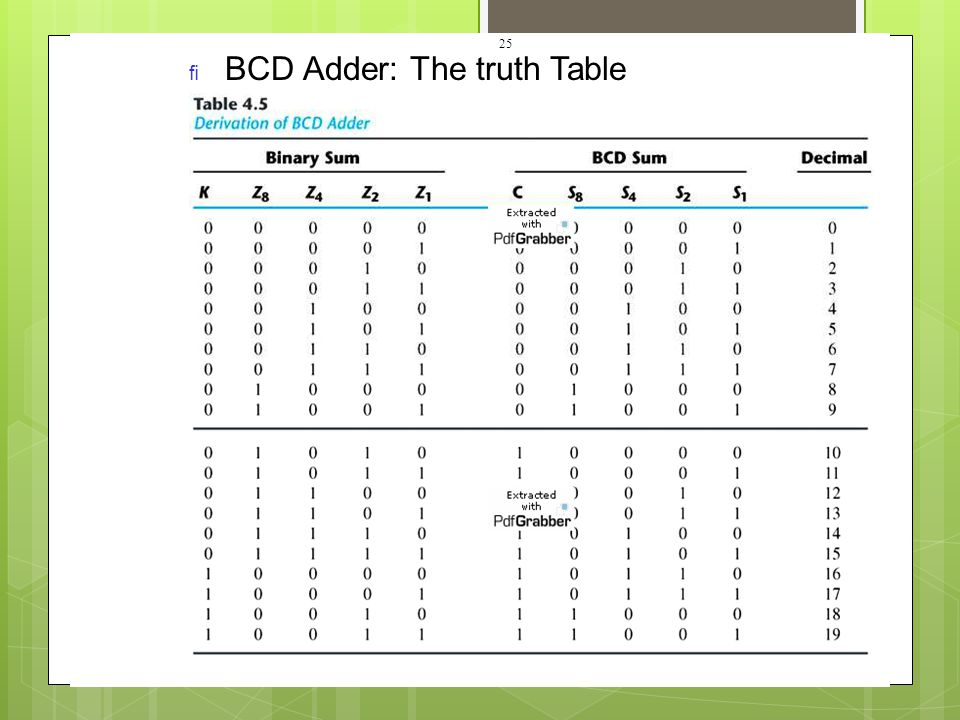 BCD Adder: The truth Table
