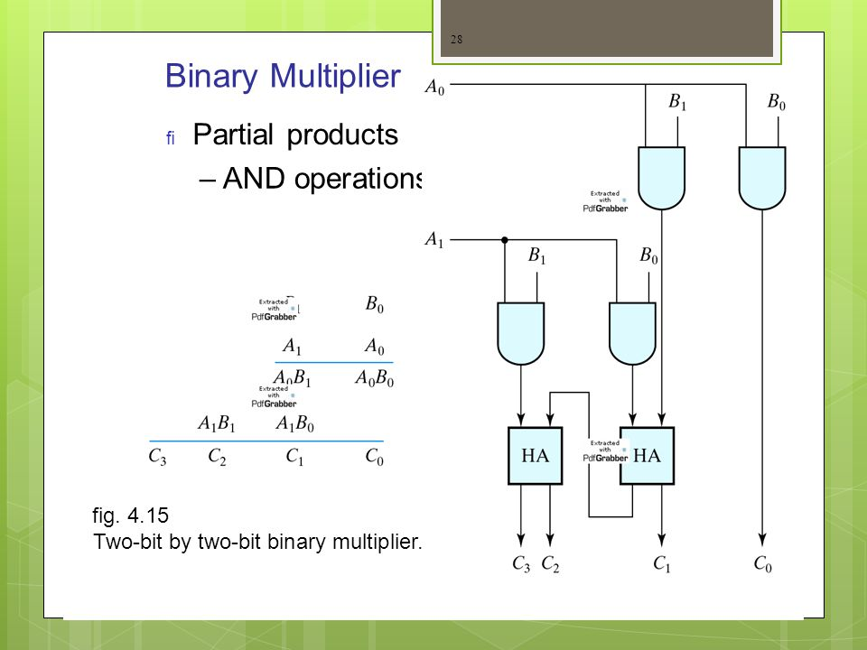 Binary Multiplier Partial products – AND operations fig. 4.15
