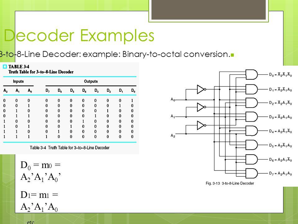 Decoder Examples D0 = m0 = A2'A1'A0' D1= m1 = A2'A1'A0 …etc